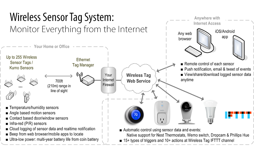 Wireless Sensor Tags System